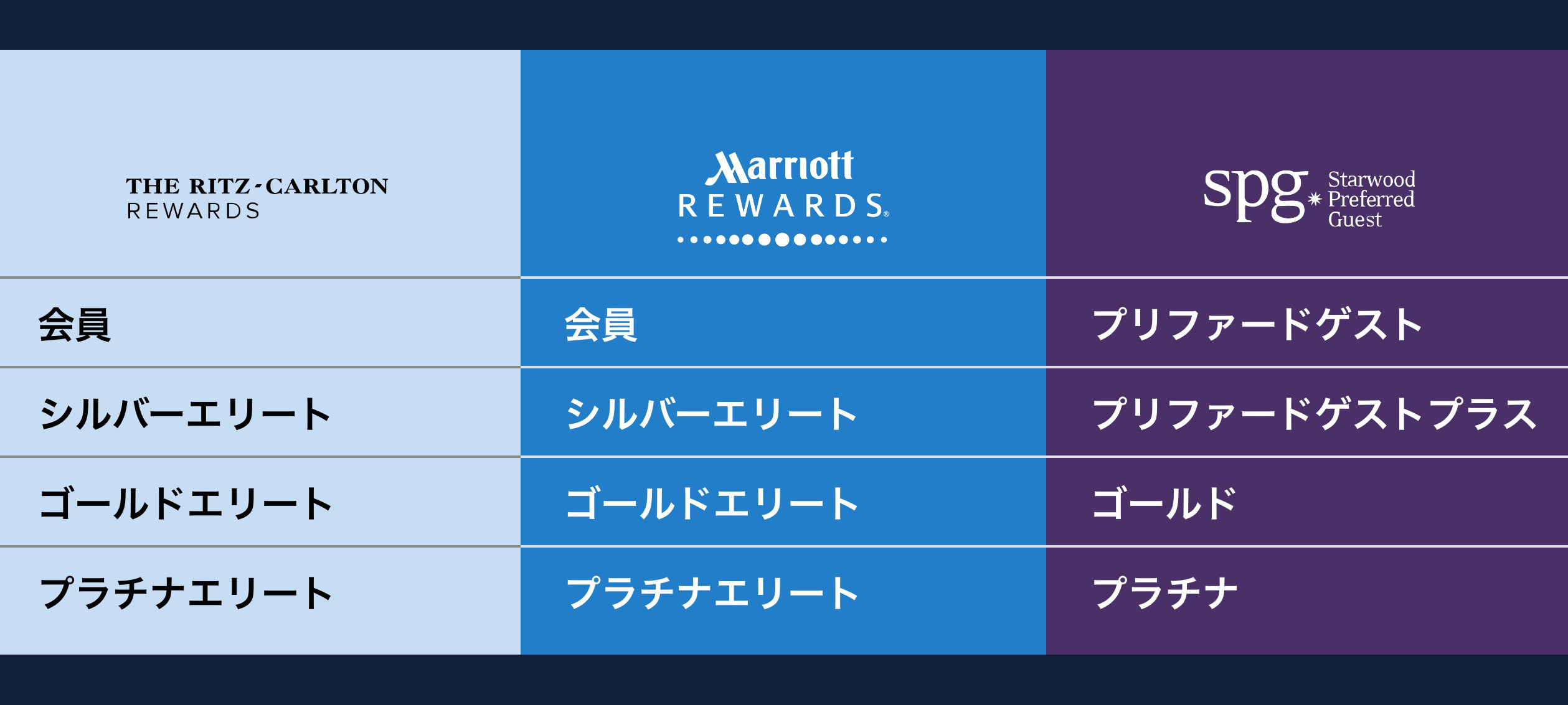 マリオットによるスターウッド買収手続完了に伴い、相互ステイタスマッチ実施!これに合わせて両プログラムの会員特典を比較